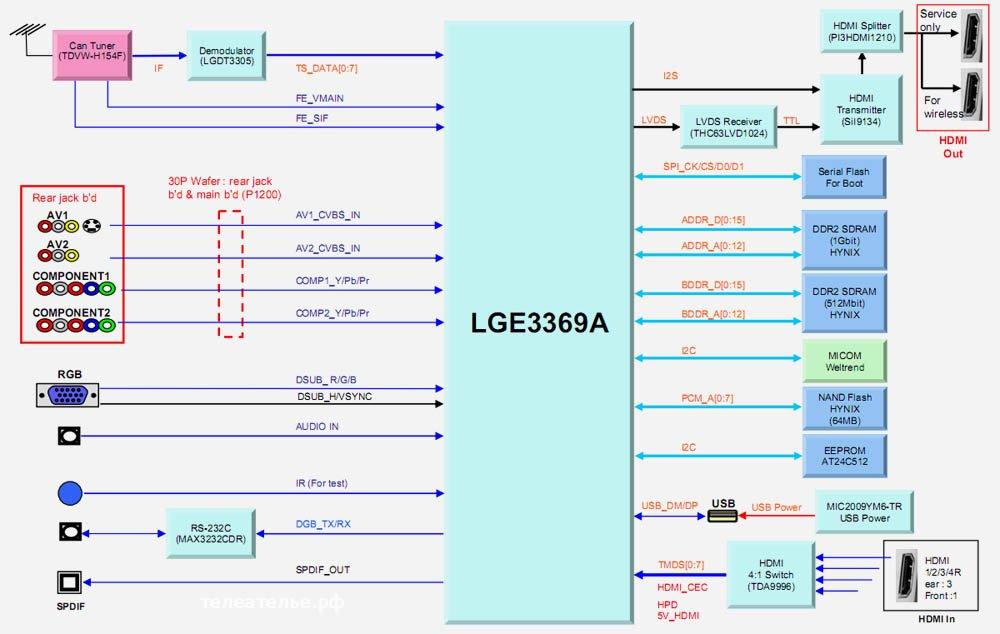 ЖК телевизор LG 55LHX