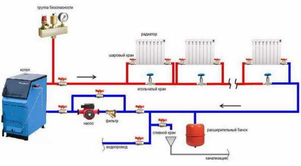 Грамотно смонтированная система отопление — гарантия безопасности